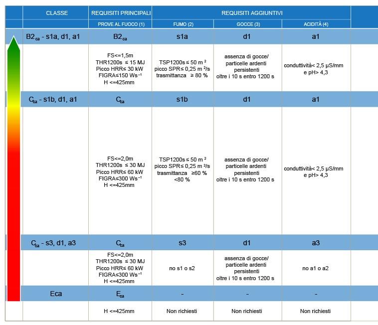 Regolamento prodotti da costruzione cpr com cavi s p a for Sigle cavi cpr